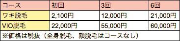 仙台中央クリニックの料金一覧