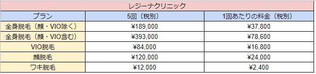 レジーナクリニック渋谷院の料金一覧