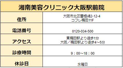 湘南美容クリニック大阪駅前院