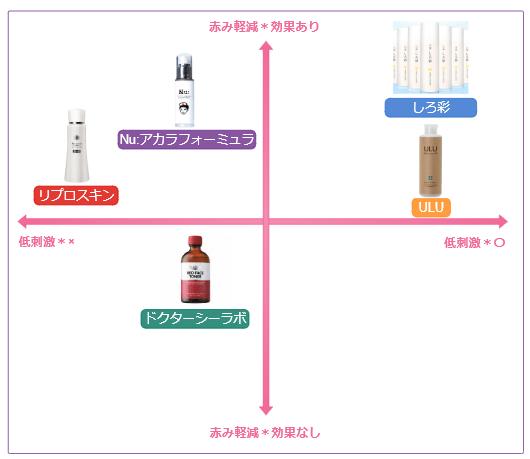 赤ら顔ケア【比較表】
