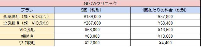 GLOWクリニック渋谷院料金表一覧