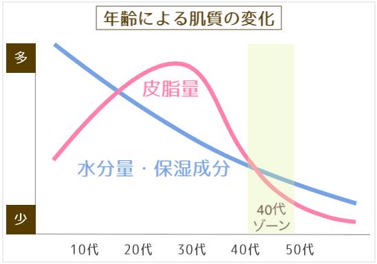 年齢による肌の変化(40代)
