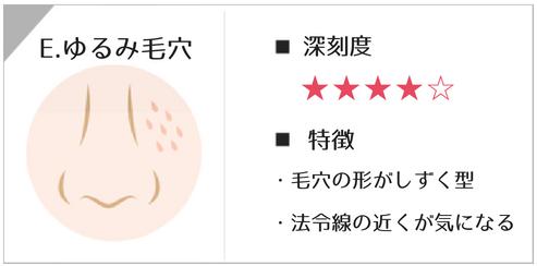 ゆるみ毛穴の深刻度と特徴