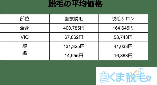 福岡の医療脱毛クリニックの平均価格