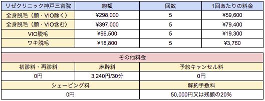 リゼクリニック神戸三宮院の料金表