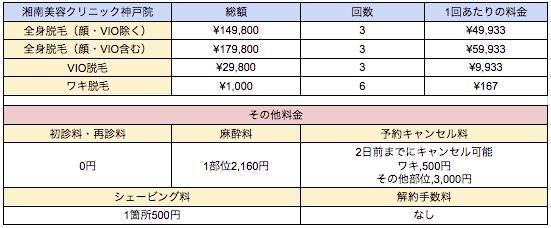 湘南美容クリニック神戸院の料金表