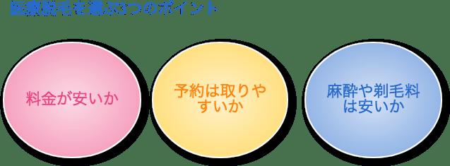 札幌の医療脱毛クリニックを選ぶ3つのポイント