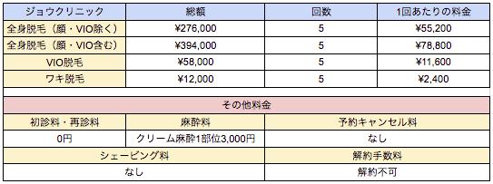 ジョウクリニックの料金表